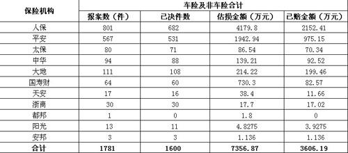 揭阳平安财险灾后财产险案件已实现100%赔付