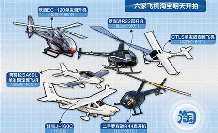 淘宝卖飞机6架起拍价在105万元至1680万元不等