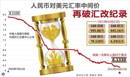 人民币汇率10月五破纪录升势或延续至明年第一季度
