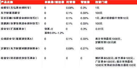 网络理财各种宝五大PK(对比图)