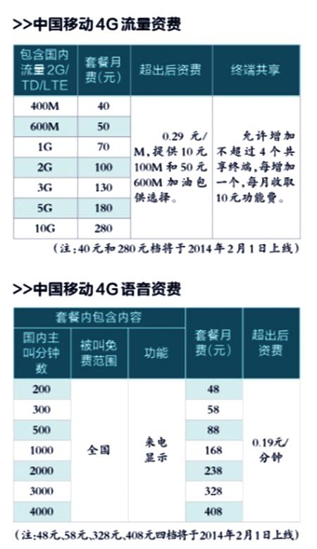 中国移动公布4G资费方案:流量包月40元400M起步