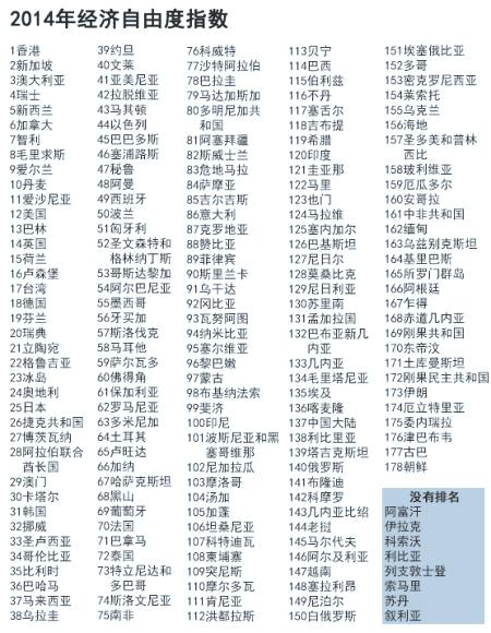 全球经济自由度指数中国香港拔头筹