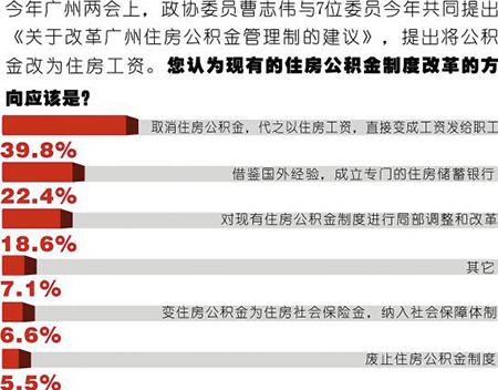 调查:过半人未取过公积金四成人盼改发住房工资
