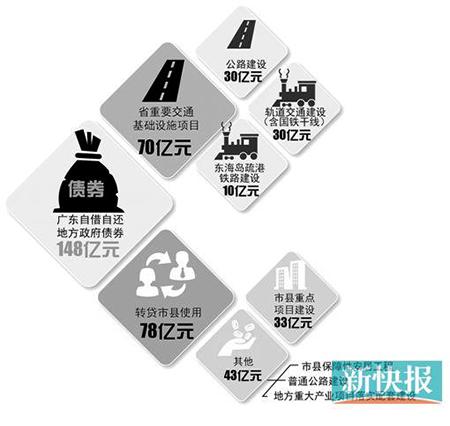 广东拟发行148亿地方政府债券一半用于建交通