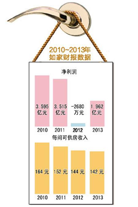 """重庆7天连锁、如家等经济型酒店""""卡位战"""":市场向下价格向上"""
