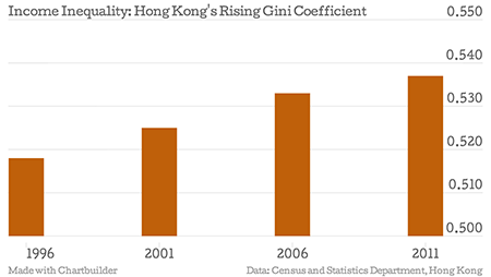 """八张图看懂香港经济矛盾:日益依赖大陆""""房事""""难解"""
