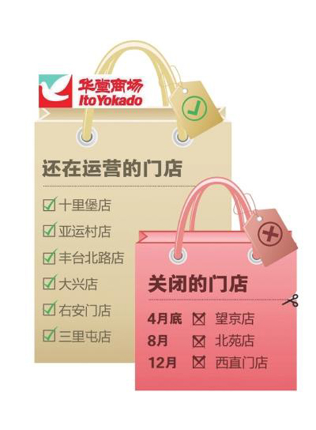 华堂北京连关3店西直门店12月闭店百货行业面临转型