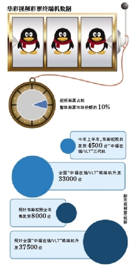 """腾讯入股华彩7%""""圈地""""新媒体彩票"""